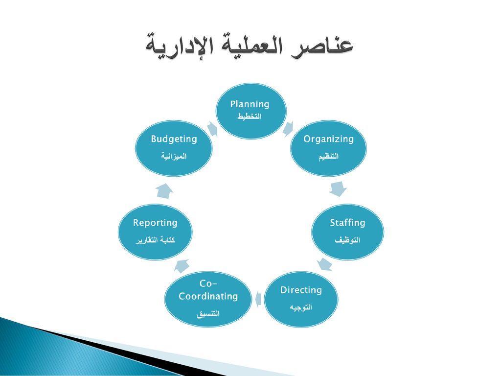 عناصر العملية الادارية