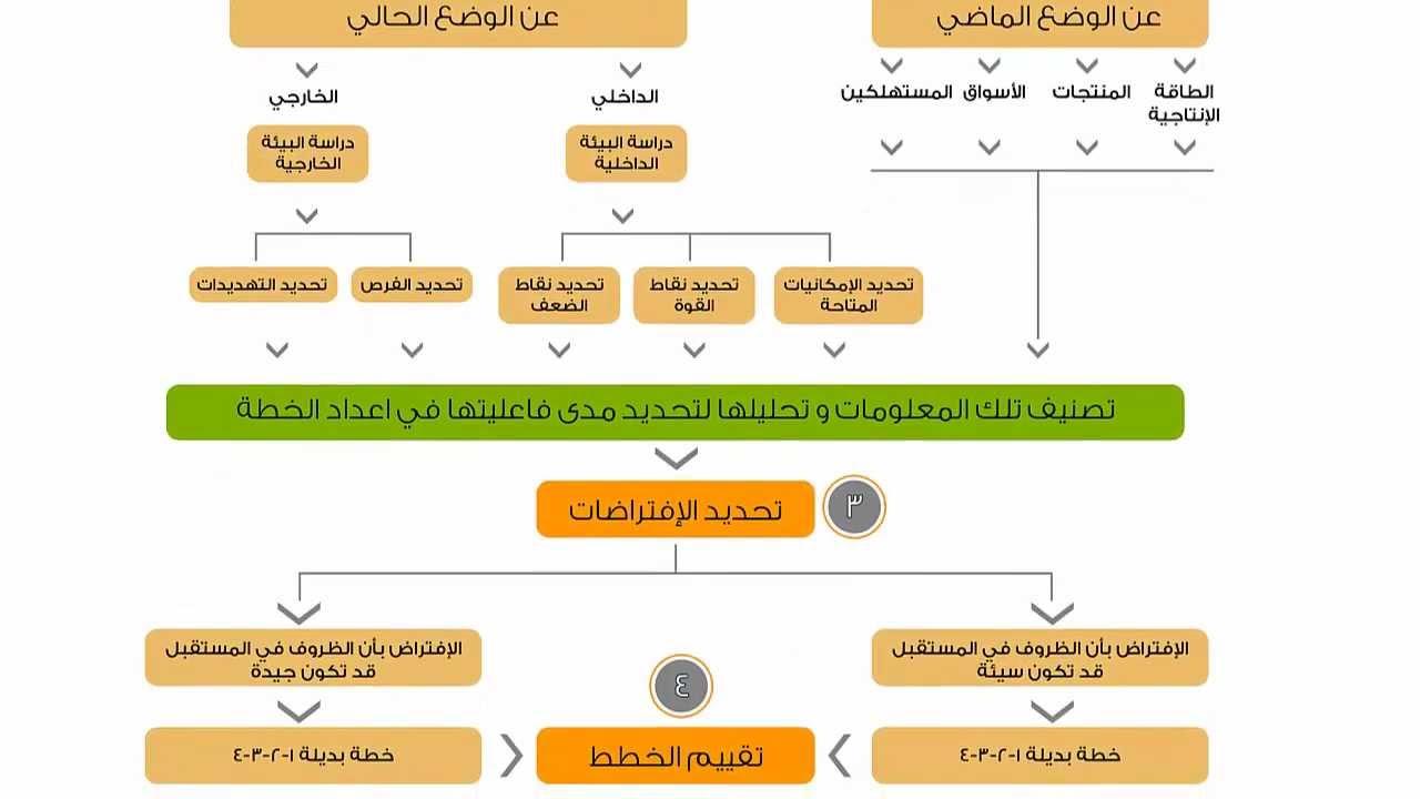 كيفية تطوير إدارة الشؤون الإدارية